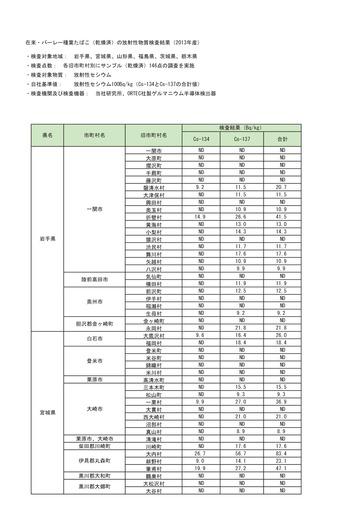 タバコの放射性物質検査結果-001