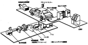 小型シャシダイナモ機概図