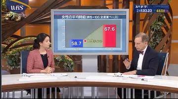 女性の平均時給1
