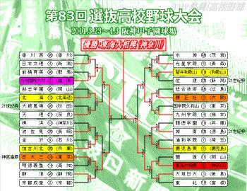 2011春のセンバツトーナメント表(クリックで拡大)