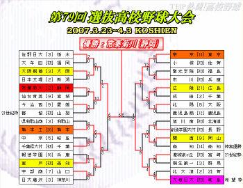 2007春のセンバツトーナメント表(クリックで拡大)