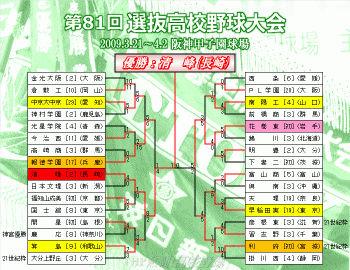 2009春のセンバツトーナメント表(クリックで拡大)