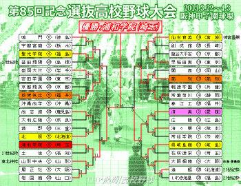 2013春のセンバツトーナメント表(クリックで拡大)