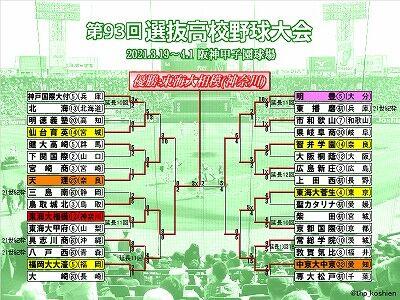 2021春のセンバツトーナメント表(クリックで拡大)