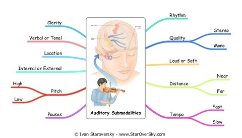 nlp-auditory-submodalities-1-638