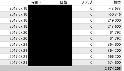 THVトレード結果20170721