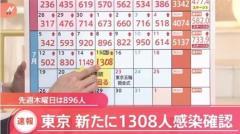 東京都、新たに1308人の感染発表