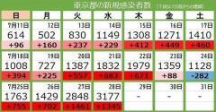 <新型コロナ・28日>東京都で新たに3177人の感染確認 初の3000人超え 2日連続で過去最多を更新