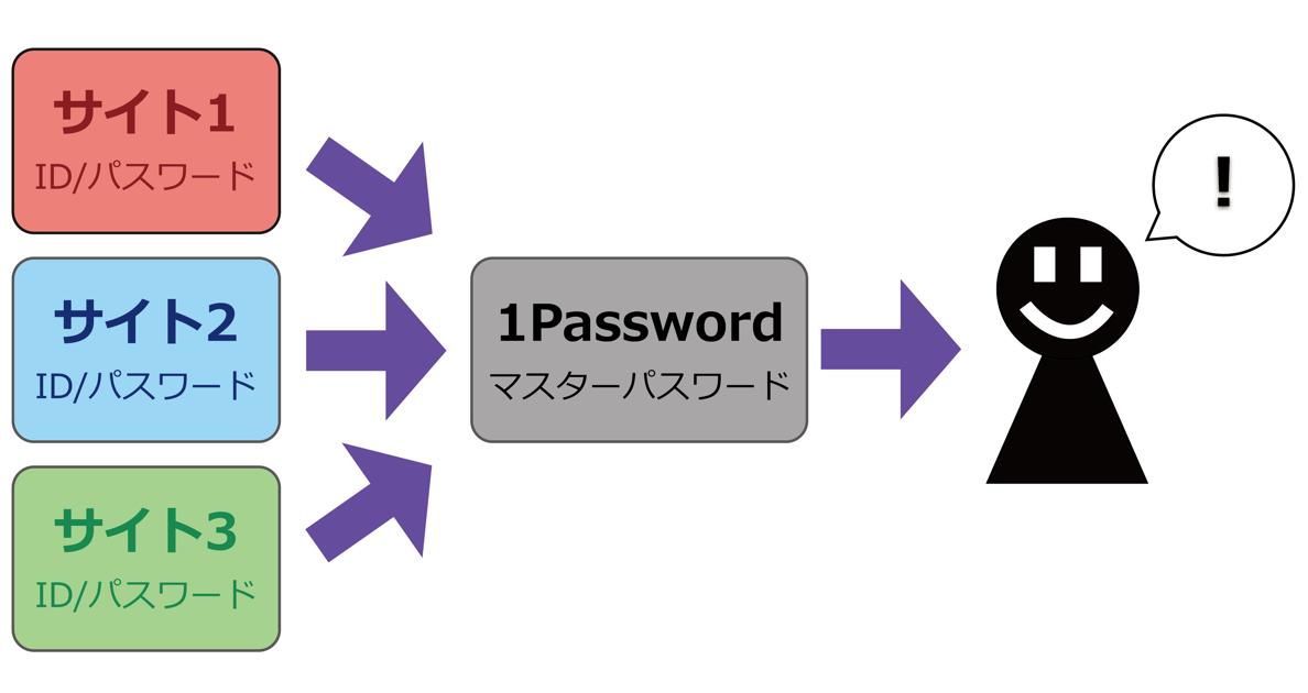 1password_06
