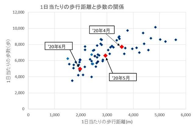 1日当たりの歩行距離と歩数の関係(2020年6月末まで)
