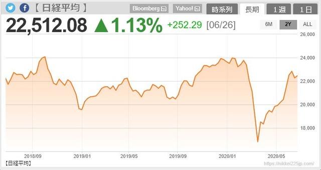 日経平均株価(2年間)200627