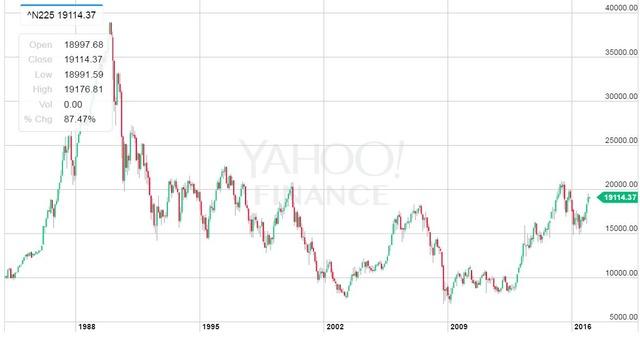 日経平均株価の長期変化