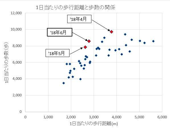 1日当たりの歩行距離と歩数の関係180630
