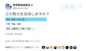 東京新聞 ツイッターアンケート