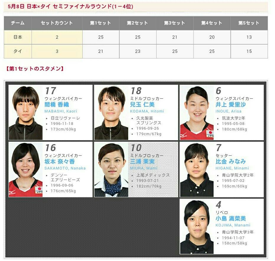 2015年05月09日 : 全日本女子バ...