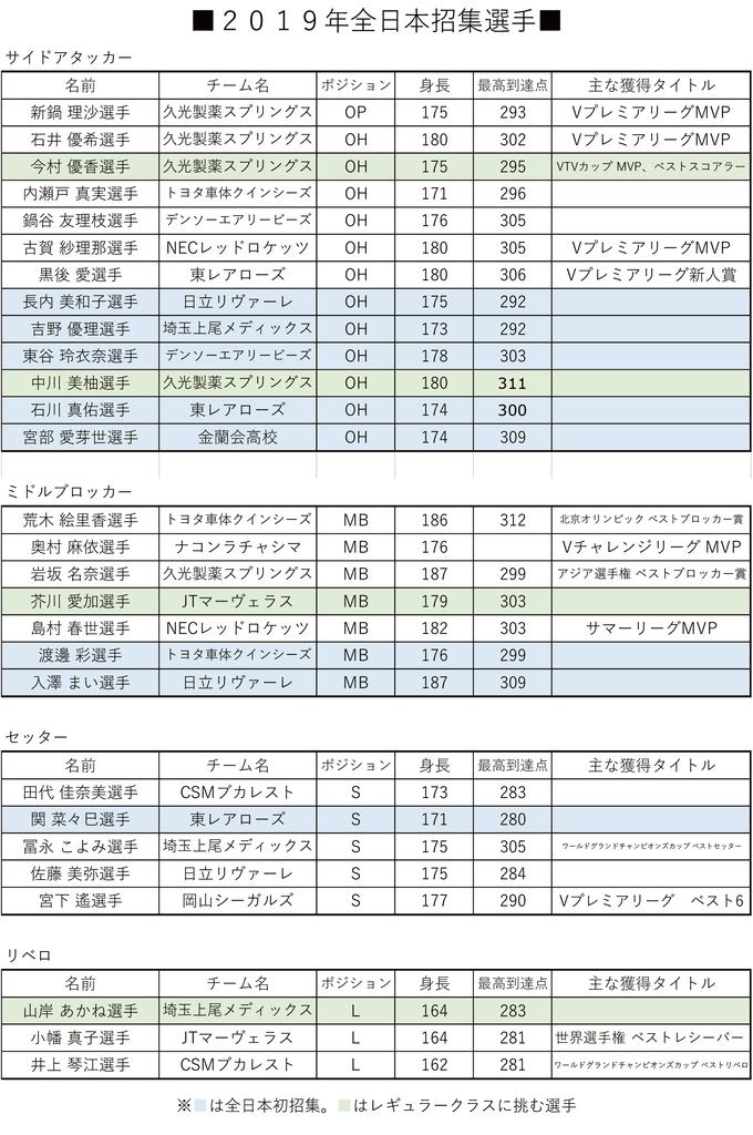 2019年全日本招集選手
