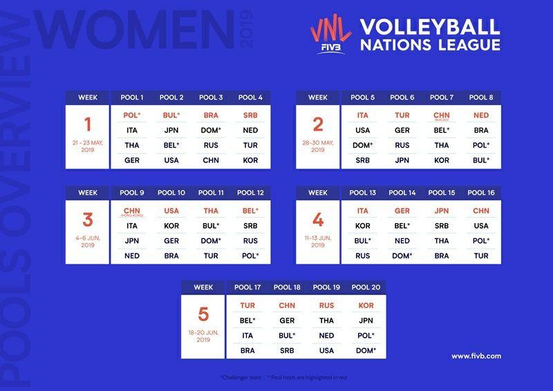 FIVB_VNL_2019_Pools_W