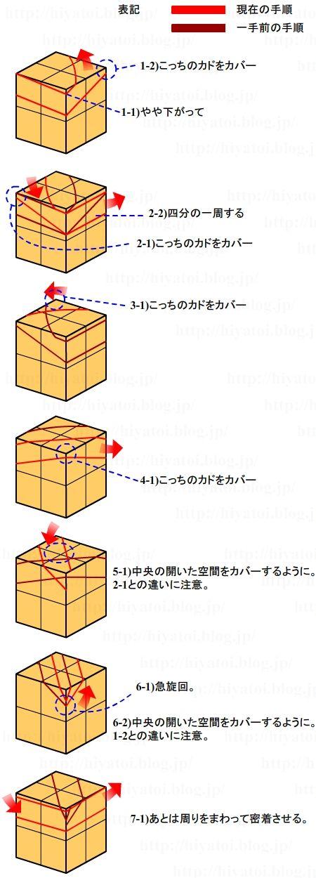 ラップの巻き方_天面