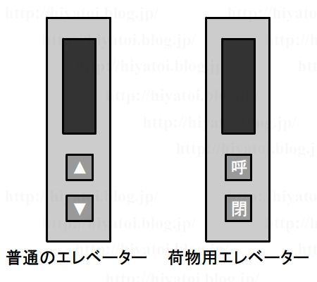 荷物用エレベータ_パネル