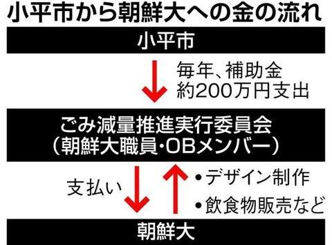東京・小平市が『朝鮮総連に迂回送金した』と暴露された模様。当事者は完全に開き直っている