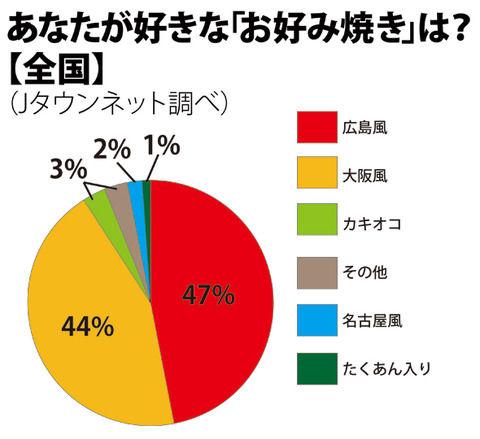 お好み焼き人気No.1は大阪か、広島か? 永遠の抗争、全国アンケートでついに決着!