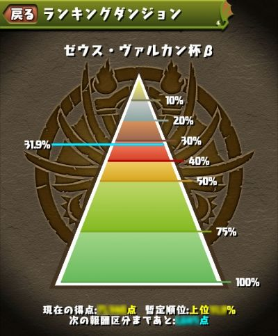 【パズドラ】おまいら、ランキングダンジョンの10%以内に入る自信ある?