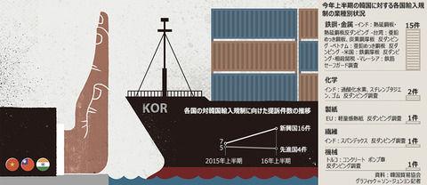 """新興国が『韓国製品に軒並み""""輸入制限処分""""を科す』絶望的な事態に。韓国製を厭う動きが全世界に拡散"""