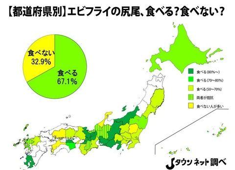 【悲報】エビフライの尻尾、日本人の約7割が食べているという事実が判明