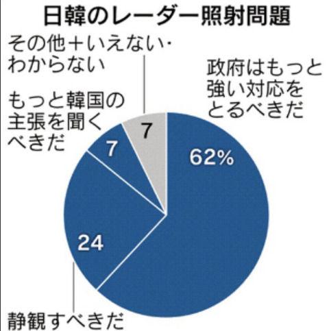 「安倍政権は韓国に弱腰すぎる」と日本世論が強硬姿勢を熱望 もっと強い対応をとるべきだ