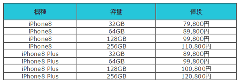 iphone8 値段