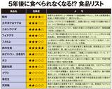 P46-1食品リスト