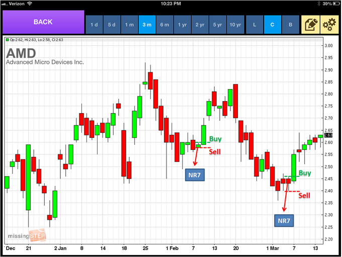 nr7-and-nr4-buy-sell-signals-daily-stocks-ipad1