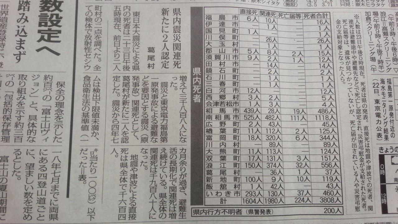 福島 原発 死者