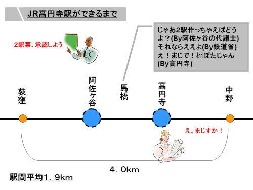 当初の高円寺駅は環七のあたりに予定していたみたいですが用地確保ができなかったらしいです