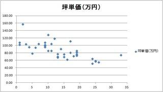 築年数坪単価グラフ