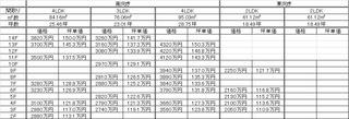 アウル東島田坪単価表