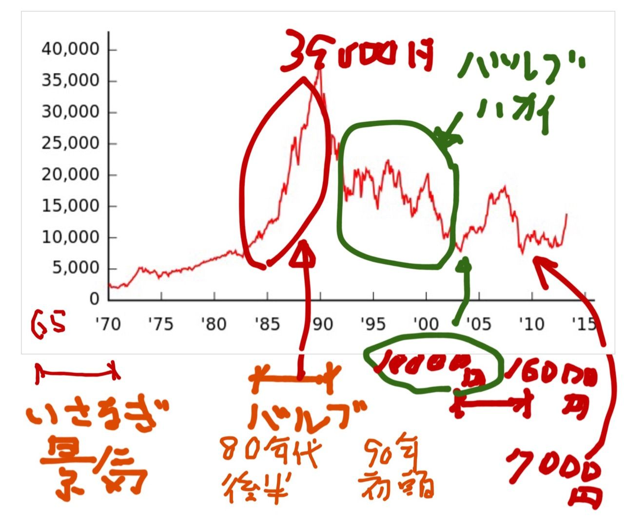 日経平均株価とは 株価指数、いざなぎ景気とは、バブル経済とは : 国際 ...