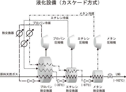LNGはどうやってできるの? 液化プラント、 1 ton( LNG)≈ 1,220 m3 ...