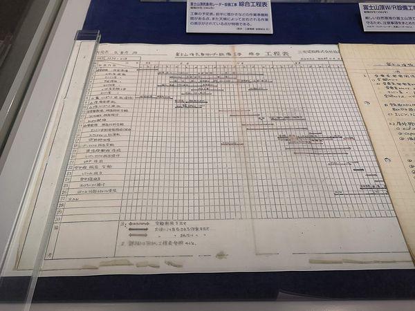 富士山レーダー工程表