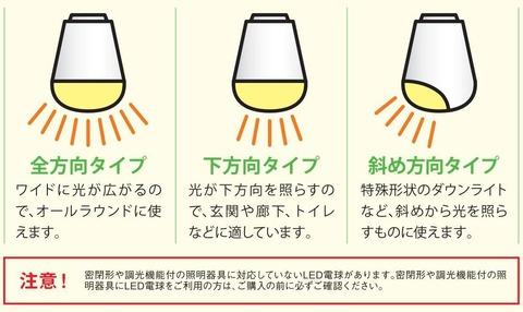 LED電球の光方向