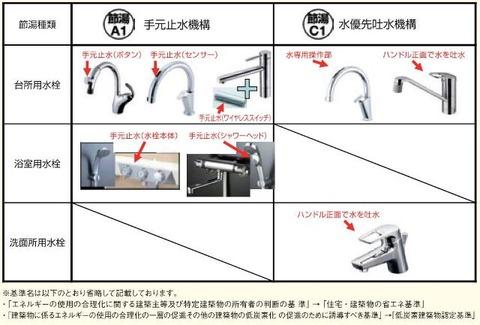 節水水栓例
