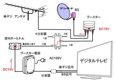 テレビ配線