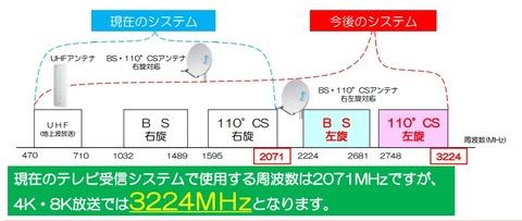 4K8Kを受信するアンテナ