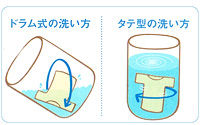 洗濯の仕方 ドラム式とタテ型