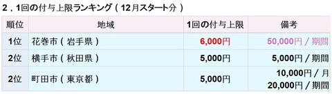 修正>12月PayPay「1回ごとの付与上限」額ランキング