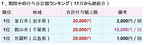 修正>12月も継続中PayPay「期間付与上限額」ランキング