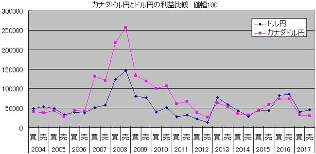 カナダドル円とドル円の利益比較 ループイフダン値幅100