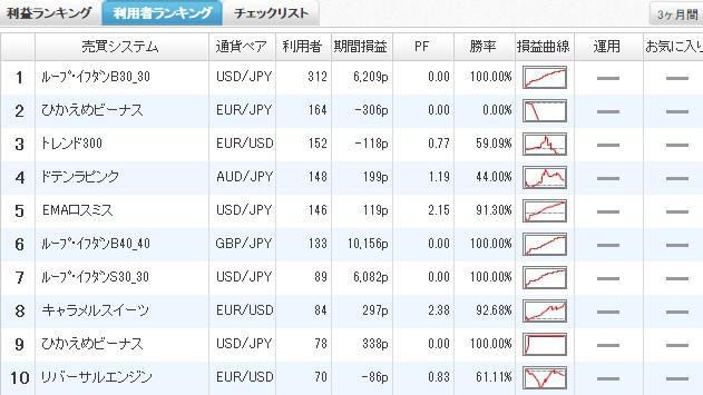 利用者ランキング2015年3月7日ひまわり証券