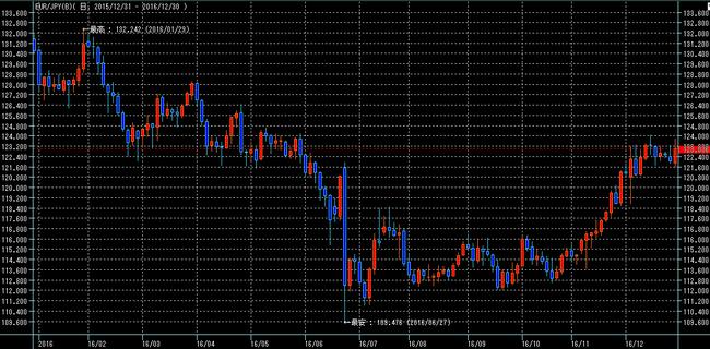 ユーロ円2016年