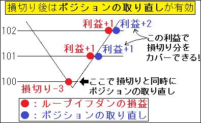 図3.ポジションの取り直し2